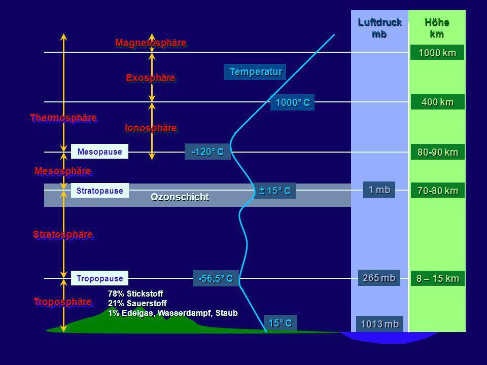 Temperatur ± 15° C -56,5° C 15° C Tropopause MesosphäreMesosphäre TroposphäreTroposphäre StratosphäreStratosphäre ThermosphäreThermosphäre Luftdruckmb