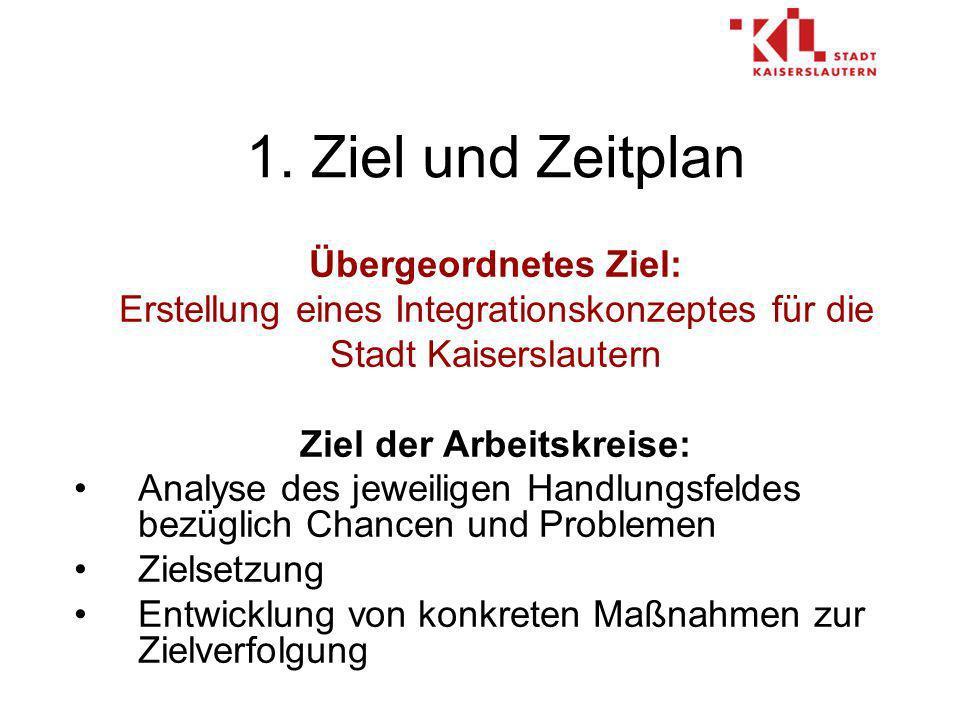 Übergeordnetes Ziel: Erstellung eines Integrationskonzeptes für die Stadt Kaiserslautern Ziel der Arbeitskreise: Analyse des jeweiligen Handlungsfeldes bezüglich Chancen und Problemen Zielsetzung Entwicklung von konkreten Maßnahmen zur Zielverfolgung