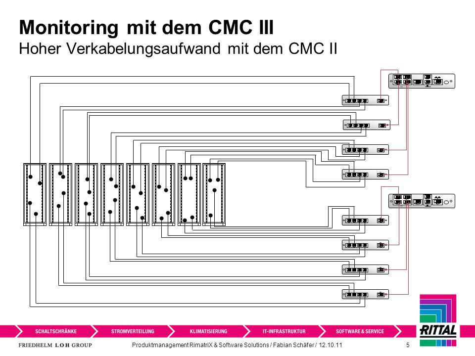 Produktmanagement RimatriX & Software Solutions / Fabian Schäfer / 12.10.11 5 Monitoring mit dem CMC III Hoher Verkabelungsaufwand mit dem CMC II