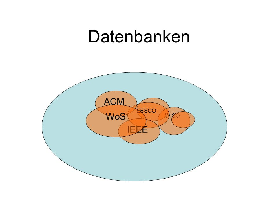 Datenbanken WISO EBSCO IEEE ACM WoS