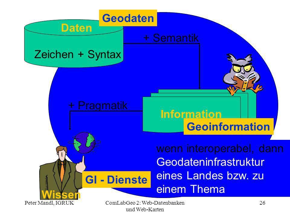 Peter Mandl, IGRUKComLabGeo 2: Web-Datenbanken und Web-Karten 26 Daten Zeichen + Syntax + Semantik Information + Pragmatik Wissen Geodaten Geoinformat