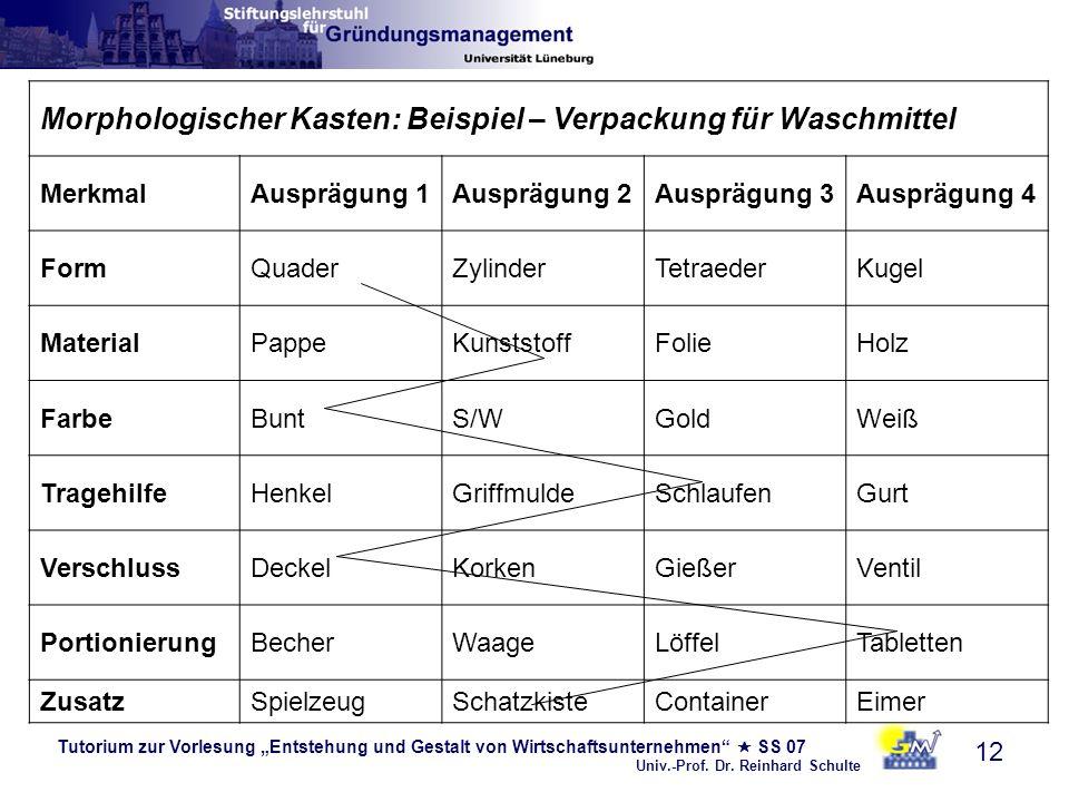 Tutorium zur Vorlesung Entstehung und Gestalt von Wirtschaftsunternehmen SS 07 Univ.-Prof. Dr. Reinhard Schulte 12 Morphologischer Kasten: Beispiel –