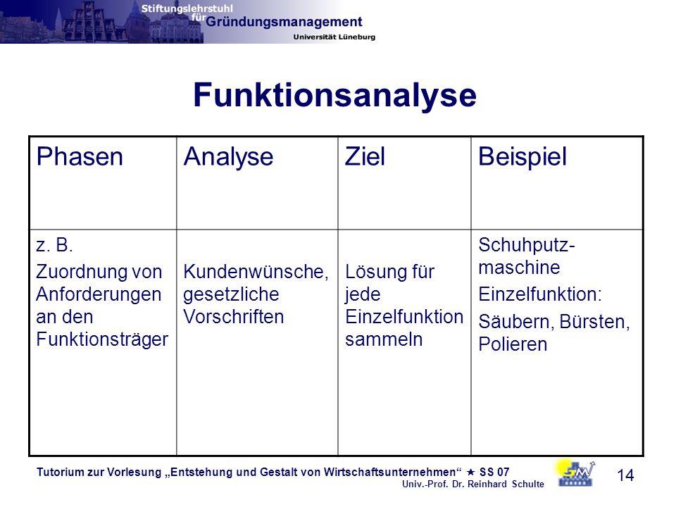 Tutorium zur Vorlesung Entstehung und Gestalt von Wirtschaftsunternehmen SS 07 Univ.-Prof. Dr. Reinhard Schulte 14 Funktionsanalyse PhasenAnalyseZielB