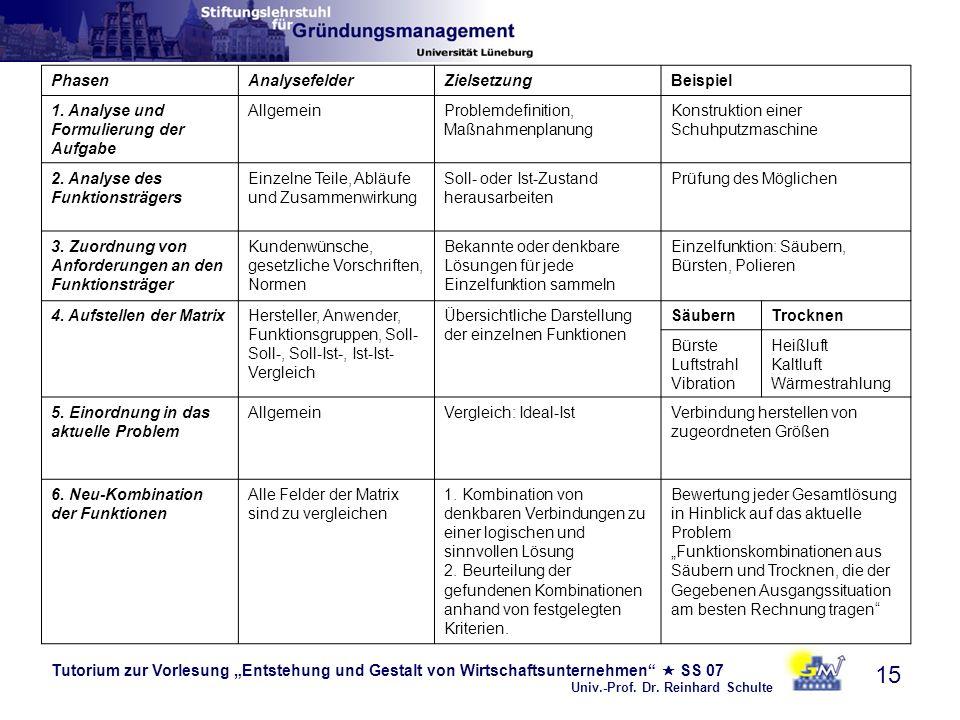 Tutorium zur Vorlesung Entstehung und Gestalt von Wirtschaftsunternehmen SS 07 Univ.-Prof. Dr. Reinhard Schulte 15 PhasenAnalysefelderZielsetzungBeisp