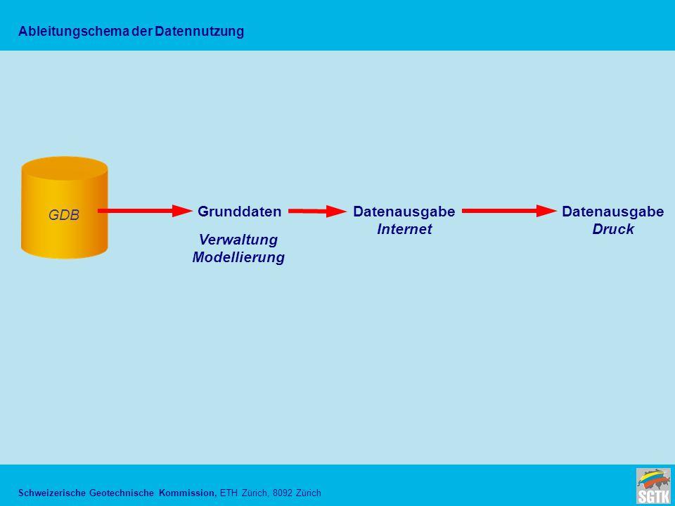Schweizerische Geotechnische Kommission, ETH Zürich, 8092 Zürich Ableitungschema der Datennutzung GDB GrunddatenDatenausgabe Internet Datenausgabe Druck Verwaltung Modellierung