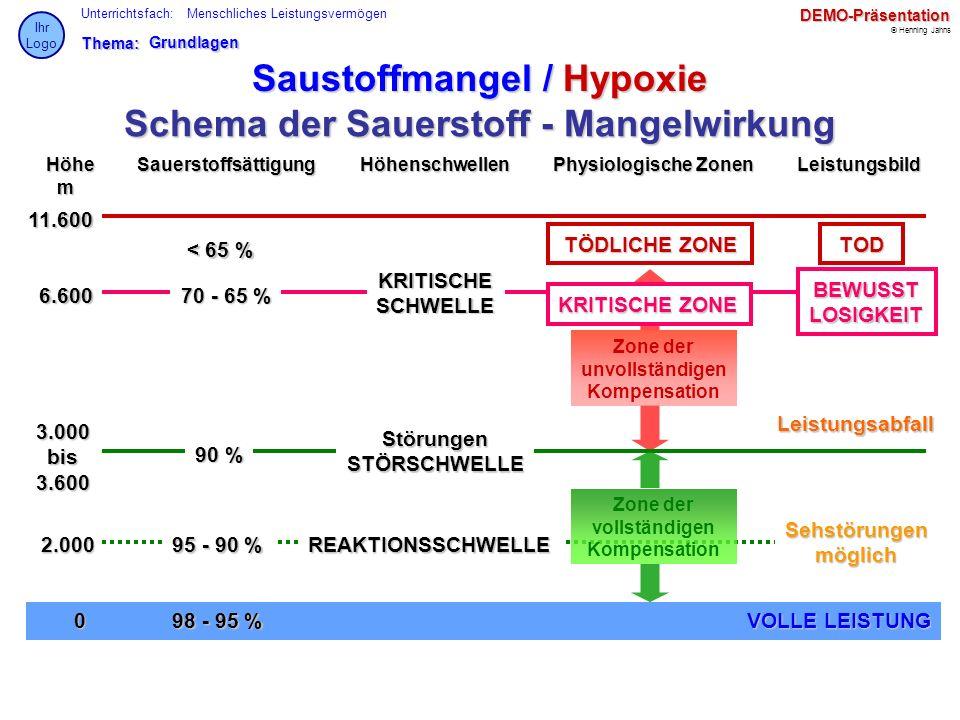 Thema: Unterrichtsfach: © Henning Jahns Ihr LogoDEMO-Präsentation Menschliches LeistungsvermögenGrundlagen Saustoffmangel / Hypoxie Schema der Sauerst