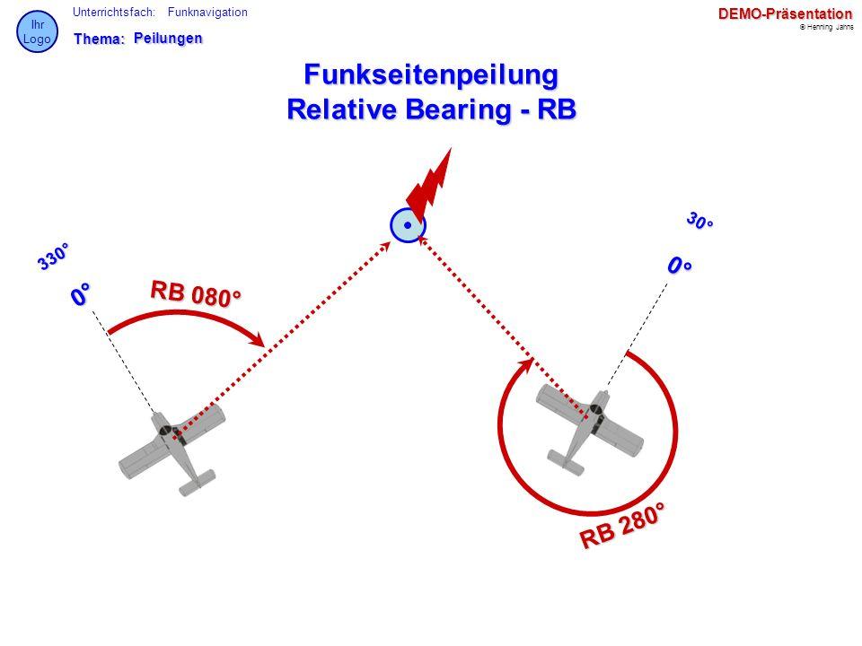 Thema: Unterrichtsfach: © Henning Jahns Ihr LogoDEMO-Präsentation FunknavigationPeilungen Funkseitenpeilung Relative Bearing - RB 330° R B 0 8 0 ° 0°