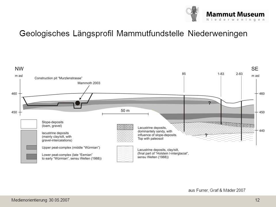 Medienorientierung 30.05.2007 12 Geologisches Längsprofil Mammutfundstelle Niederweningen aus Furrer, Graf & Mäder 2007