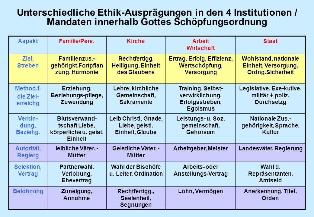 Unterschiedliche Ethik-Ausprägungen in den 4 Institutionen / Mandaten innerhalb Gottes Schöpfungsordnung AspektFamilie/Pers.KircheArbeit Wirtschaft St