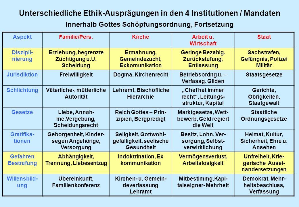 Unterschiedliche Ethik-Ausprägungen in den 4 Institutionen / Mandaten innerhalb Gottes Schöpfungsordnung, Fortsetzung AspektFamilie/Pers.KircheArbeit