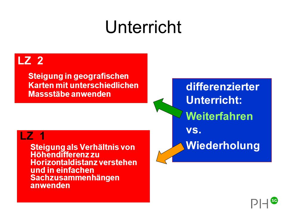 Unterricht differenzierter Unterricht: Weiterfahren vs.