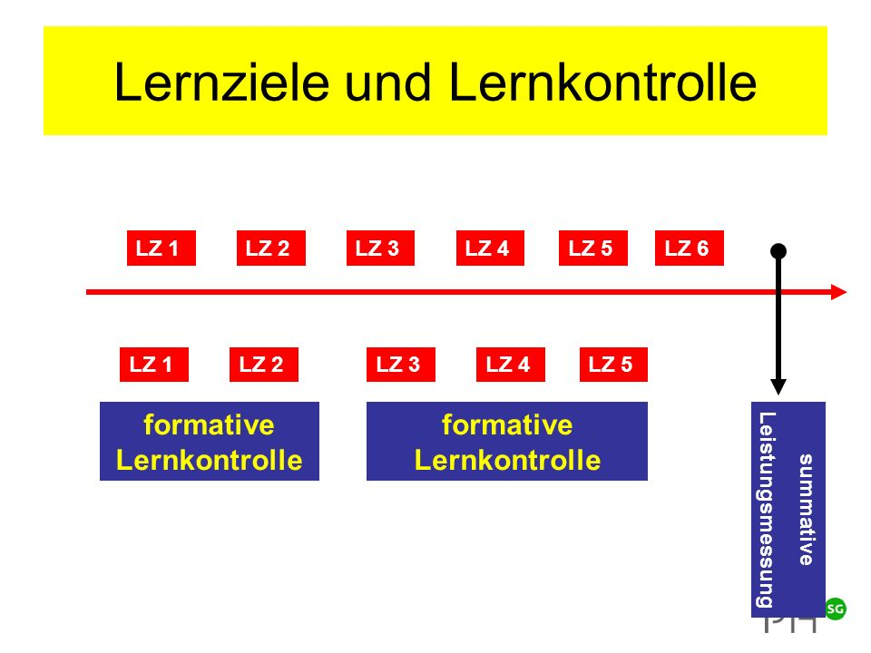 Lernziele und Lernkontrolle LZ 1LZ 2 LZ 3LZ 4LZ 5 LZ 6 formative Lernkontrolle LZ 1LZ 2 formative Lernkontrolle LZ 3LZ 4LZ 5 summative Leistungsmessung