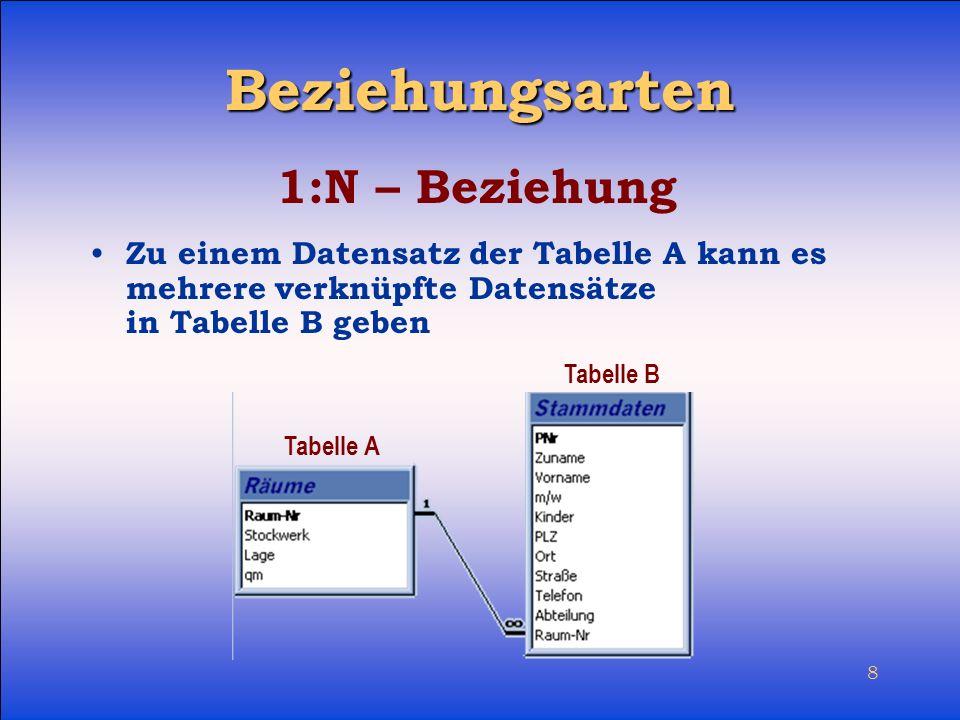 8 Beziehungsarten Zu einem Datensatz der Tabelle A kann es mehrere verknüpfte Datensätze in Tabelle B geben 1:N – Beziehung Tabelle A Tabelle B