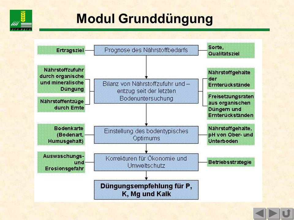 Grundprinzip der N-Düngungsberechnung pre agro - Mapping approach - Festlegung N-Basiswerte für die Teilgaben einschließlich Grenzwerte Sorte, Qualitätsziel Reichsboden- schätzung oder Hof-Bodenkarte Ertragserwartungs- bzw.