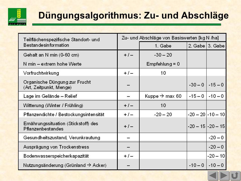 Ableitung der N- Düngungsempfehlung beruht auf der Ertragspotenzialab- schätzung (z.