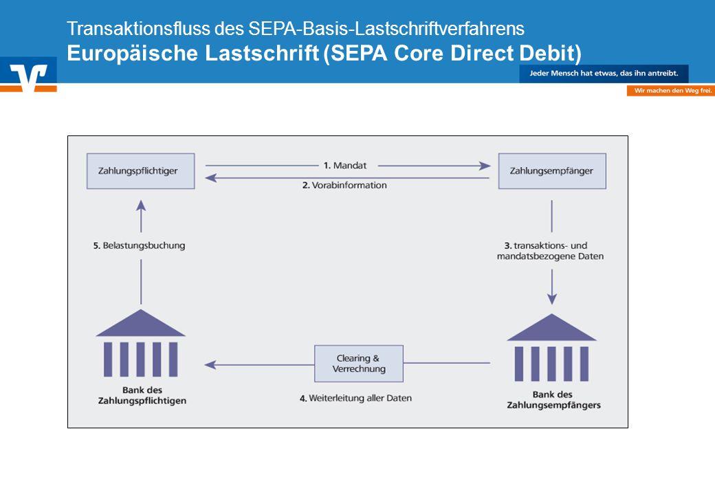 Diagramm Text / Bild BildText Diagramm Ende Diagramm Text / Bild Transaktionsfluss des SEPA-Basis-Lastschriftverfahrens Europäische Lastschrift (SEPA