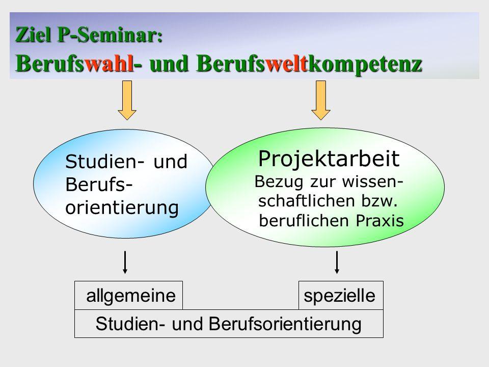 Gymnasium Casimirianum Coburg Ziel P-Seminar : Berufswahl- und Berufsweltkompetenz Studien- und Berufs- orientierung Projektarbeit Bezug zur wissen- s