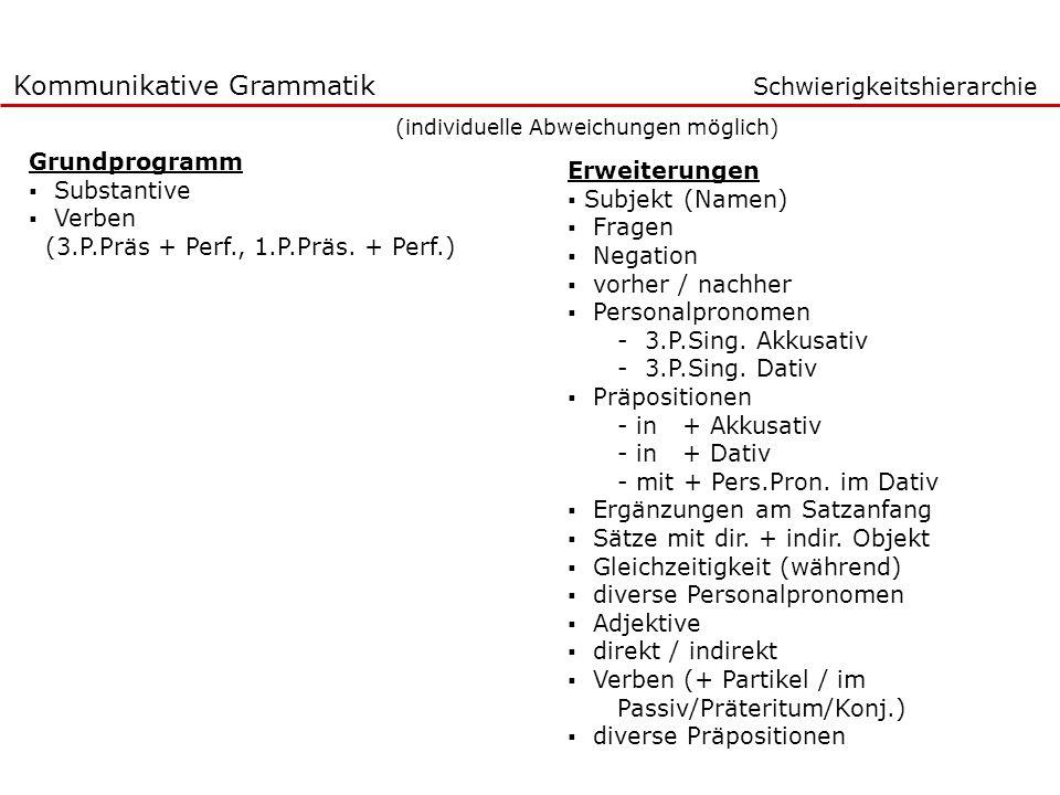 Kommunikative Grammatik Schwierigkeitshierarchie (individuelle Abweichungen möglich) Grundprogramm Substantive Verben (3.P.Präs + Perf., 1.P.Präs. + P