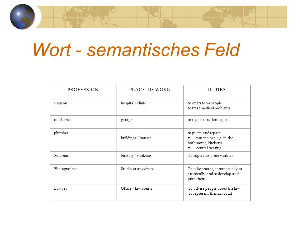 Wort - semantisches Feld PROFESSIONPLACE OF WORKDUTIES surgeonhospital / clinicto operate on people to treat medical problems mechanicgarageto repair