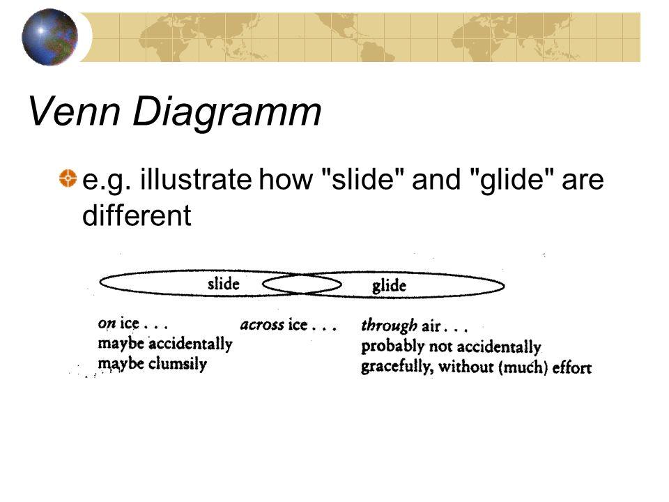 Venn Diagramm e.g. illustrate how