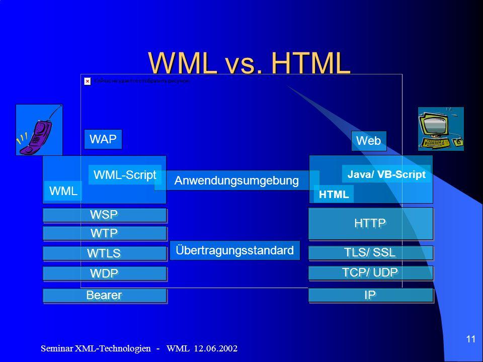 Seminar XML-Technologien - WML 12.06.2002 11 WML vs. HTML Anwendungsumgebung WML WML-Script WSP WTP WTLS WDP Bearer WAP HTTP TCP/ UDP TLS/ SSL IP HTML