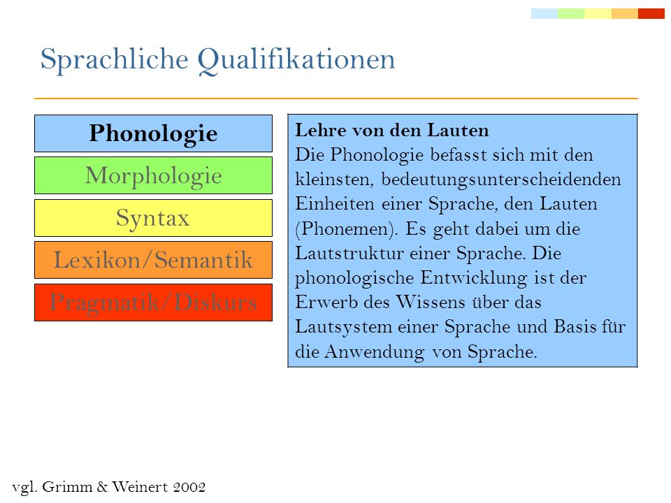 Kompetenzen 4½- bis 5-Jähriger Phonologie Kinder haben die Laute des Deutschen weitgehend erworben – zu Unsicherheiten kann es nur noch bei Zischlauten (sch, ch) kommen.