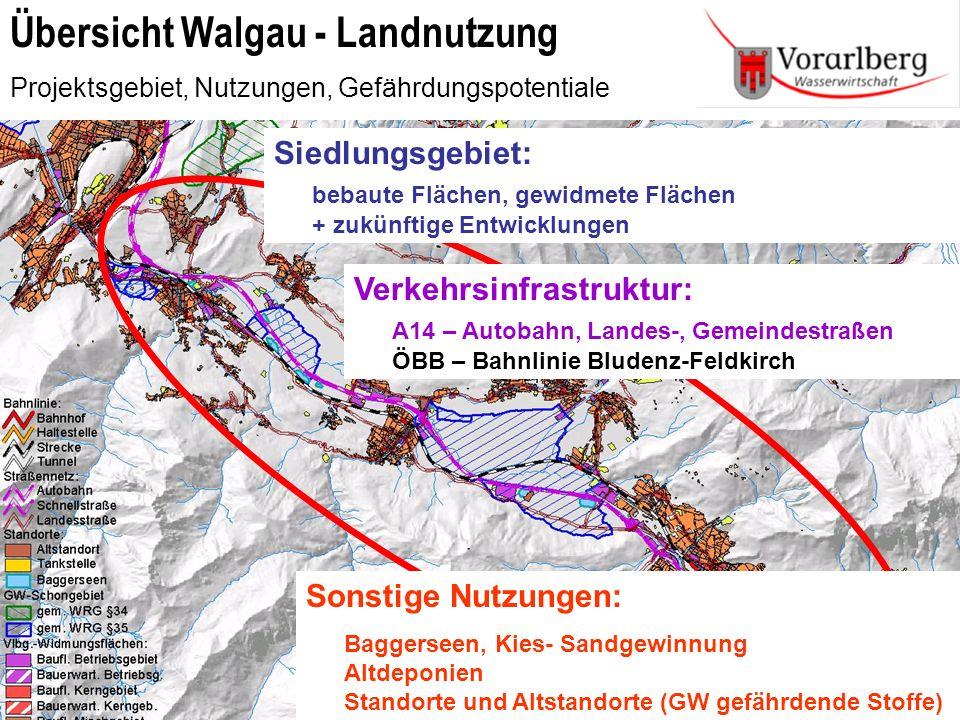 Übersicht Walgau - Landnutzung Projektsgebiet, Nutzungen, Gefährdungspotentiale Infotag Trinkwasser – Fachtagung 20.11.2008Grundwassermodell Walgau Lo