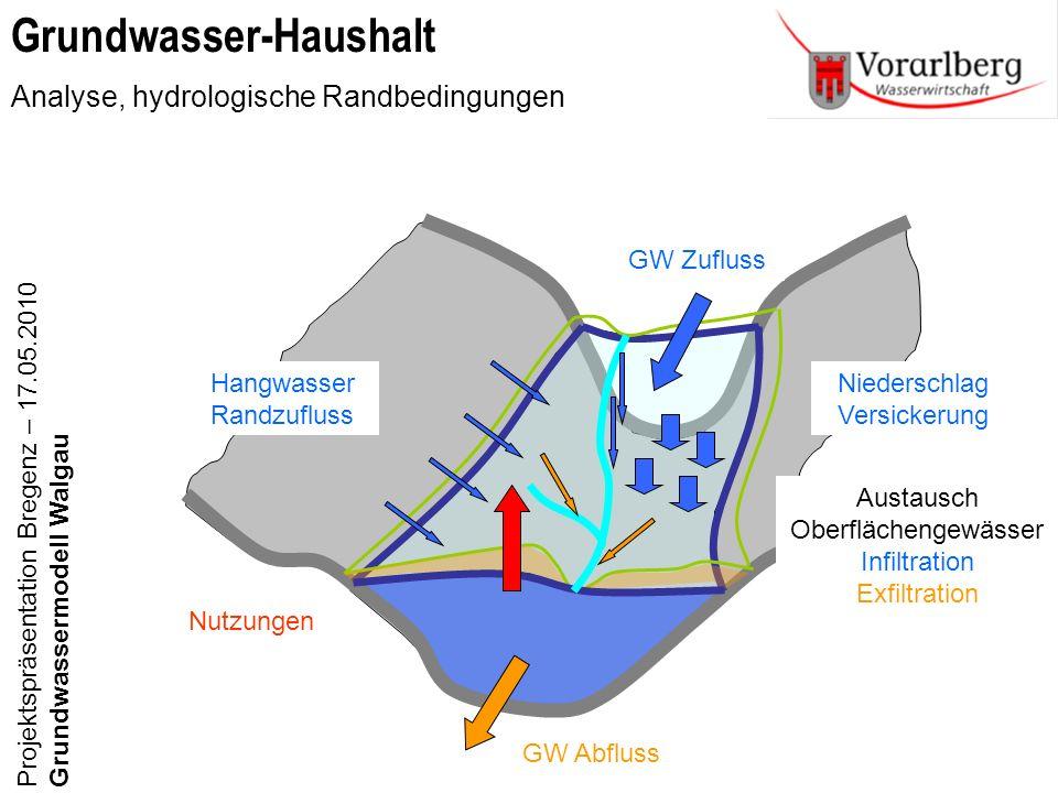 Grundwasser-Haushalt Analyse, hydrologische Randbedingungen Projektspräsentation Bregenz – 17.05.2010Grundwassermodell Walgau Hangwasser Randzufluss G