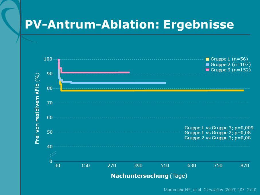 PV-Antrum-Ablation: Ergebnisse Frei von rezidivem AFib (%) 30 Nachuntersuchung (Tage) 150270390510750630870 0 100 90 70 50 80 60 40 Gruppe 1 (n=56) Gr
