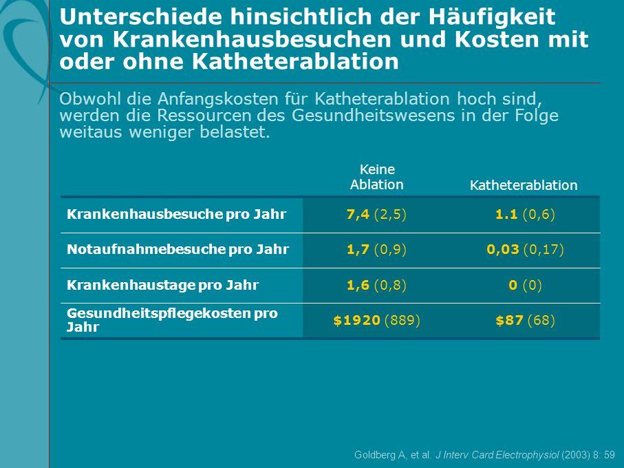 $87 (68)$1920 (889) Gesundheitspflegekosten pro Jahr 0 (0)1,6 (0,8)Krankenhaustage pro Jahr 0,03 (0,17)1,7 (0,9)Notaufnahmebesuche pro Jahr 1.1 (0,6)7