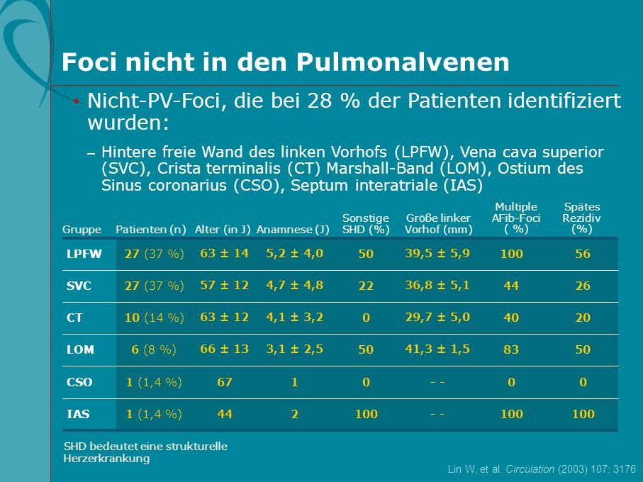 Weltweite Erhebung der in Studien berichteten Komplikationen bei Katheterablationsstudien Schwere Komplikationen 0,4237Arteriovenöse Fisteln 0,011Klappenverletzung 0,5347Femorales Pseudoaneurysma 0,022Pneumothorax 0,011Sepsis, Abszesse oder Endokarditis 1,22107Tamponade 0,1614Hämatothorax 0,054Periprozeduraler Tod Für alle Arten von Prozeduren (n=8745 Patienten) 0,1110Permanente Zwerchfelllähmung 0,033Aortendissektion Patienten (n) Patienten (%) Art der Komplikation Cappato R, et al.
