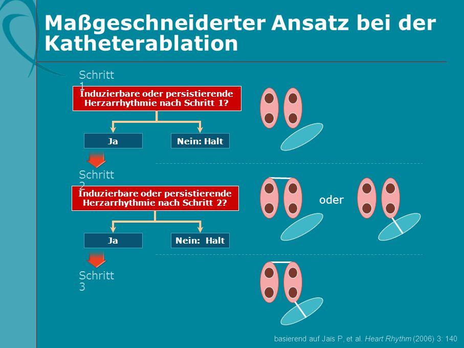 Maßgeschneiderter Ansatz bei der Katheterablation Nein: Halt Induzierbare oder persistierende Herzarrhythmie nach Schritt 1? Ja Schritt 1 Nein: Halt I