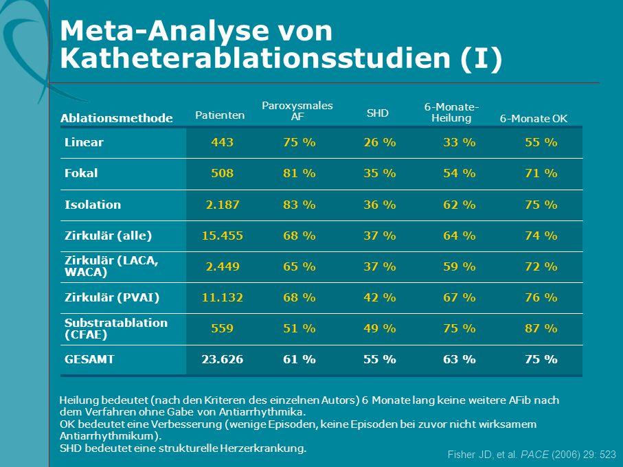 87 %75 %49 %51 %559 Substratablation (CFAE) 76 %67 %42 %68 %11.132Zirkulär (PVAI) 61 % 65 % 68 % 83 % 81 % 75 % 72 %59 %37 %2.449 Zirkulär (LACA, WACA