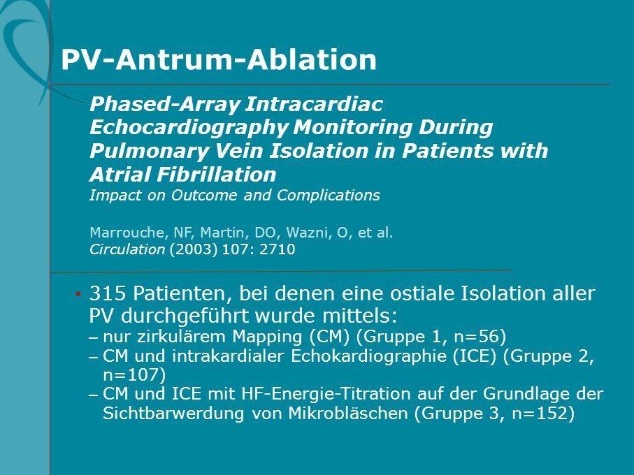 PV-Antrum-Ablation: Ergebnisse Intrakardiale Echokardiographie verbessert das Ergebnis der PV-Isolation mit gekühltem Katheter Frei von rezidivem AFib (%) 30 Nachuntersuchung (Tage) 150270390510750630870 0 100 90 70 50 80 60 40 ICE (n=259) Keine ICE (n=56) p=0,01 Marrouche NF, et al.