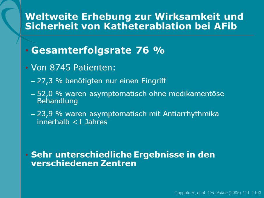 Weltweite Erhebung zur Wirksamkeit und Sicherheit von Katheterablation bei AFib Gesamterfolgsrate 76 % Von 8745 Patienten: – 27,3 % benötigten nur ein