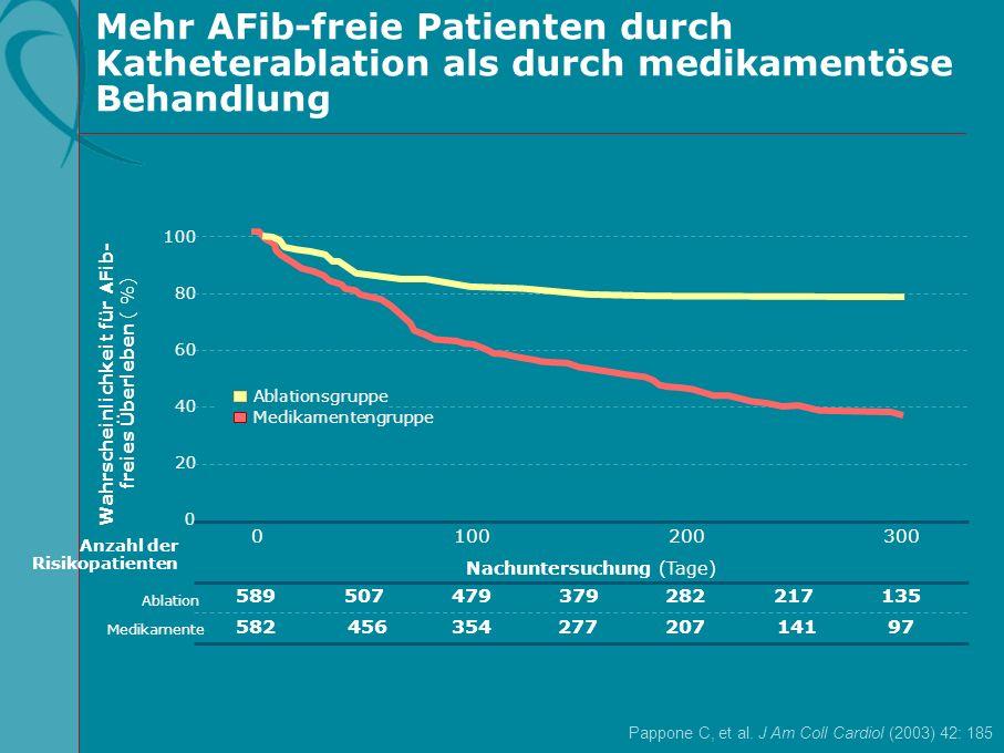 Mehr AFib-freie Patienten durch Katheterablation als durch medikamentöse Behandlung Pappone C, et al. J Am Coll Cardiol (2003) 42: 185 Wahrscheinlichk
