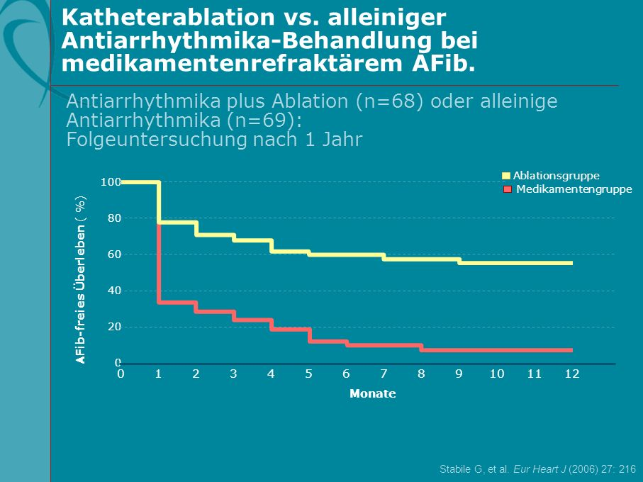Katheterablation vs. alleiniger Antiarrhythmika-Behandlung bei medikamentenrefraktärem AFib. Stabile G, et al. Eur Heart J (2006) 27: 216 AFib-freies