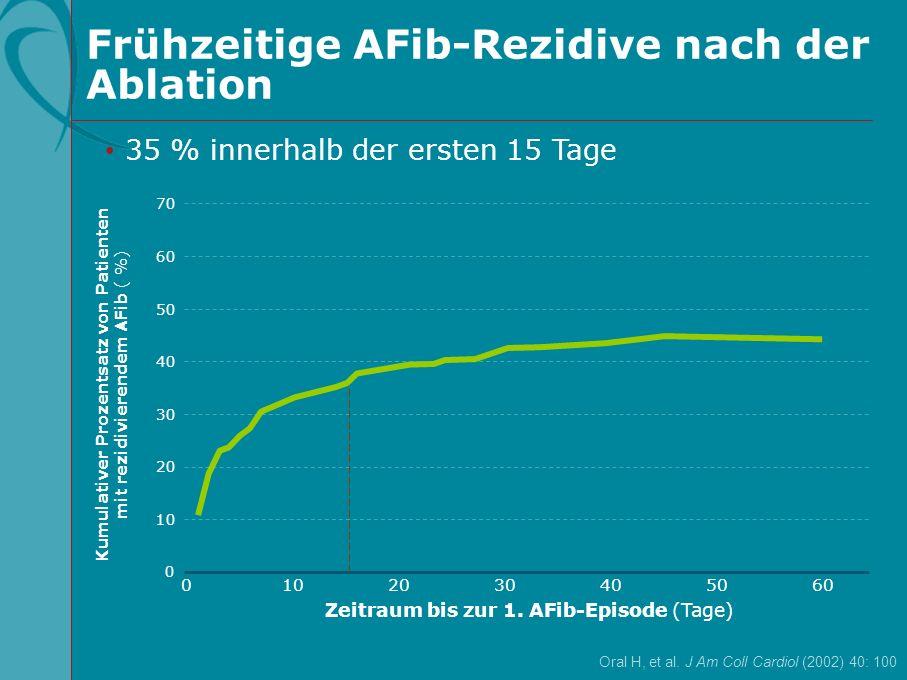 Frühzeitige AFib-Rezidive nach der Ablation Oral H, et al. J Am Coll Cardiol (2002) 40: 100 70 60 40 20 0 0605040302010 Zeitraum bis zur 1. AFib-Episo