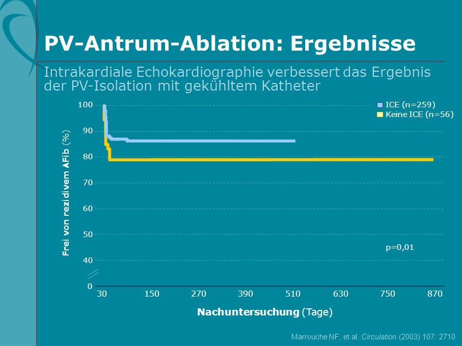 PV-Antrum-Ablation: Ergebnisse Intrakardiale Echokardiographie verbessert das Ergebnis der PV-Isolation mit gekühltem Katheter Frei von rezidivem AFib