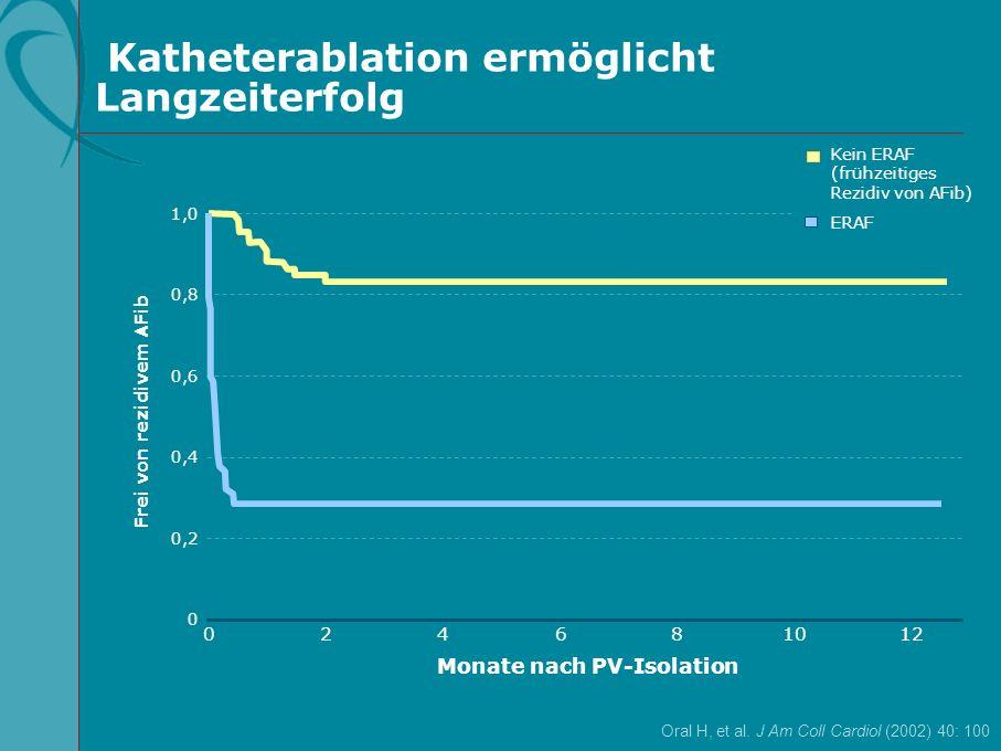Katheterablation ermöglicht Langzeiterfolg Oral H, et al. J Am Coll Cardiol (2002) 40: 100 1,0 0,8 0,4 0 012108642 Monate nach PV-Isolation Frei von r