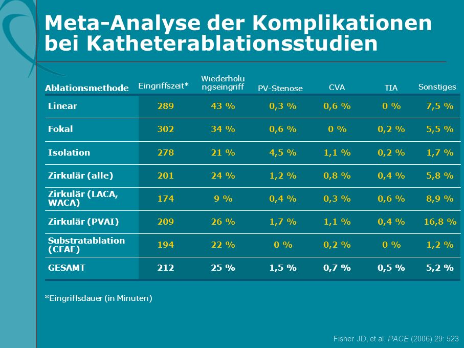 0,5 % 0 % 0,4 % 0,6 % 0,4 % 0,2 % 0 % 1,2 %0,2 %0 %22 %194 Substratablation (CFAE) 16,8 %1,1 %1,7 %26 %209Zirkulär (PVAI) 25 % 9 % 24 % 21 % 34 % 43 %
