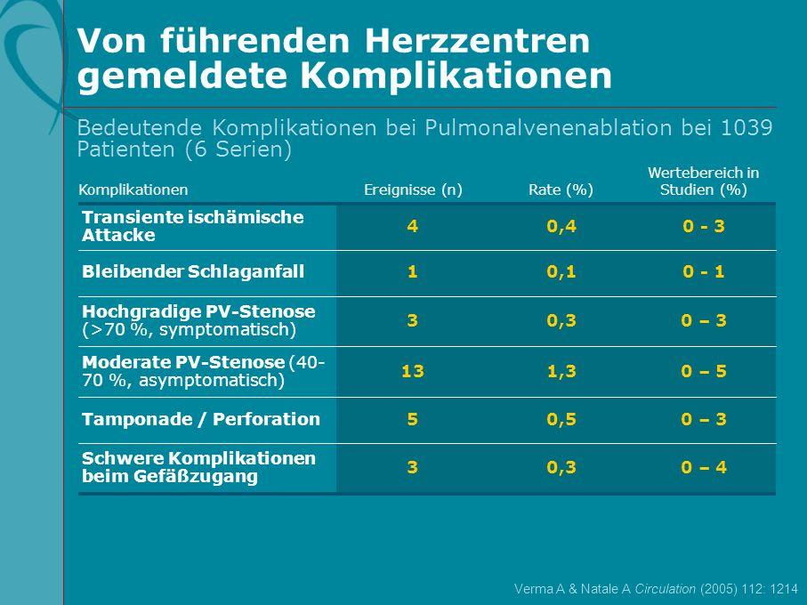 0 – 30,55Tamponade / Perforation 0 – 30,33 Hochgradige PV-Stenose (>70 %, symptomatisch) 0 - 10,11Bleibender Schlaganfall 0 - 30,44 Transiente ischämi