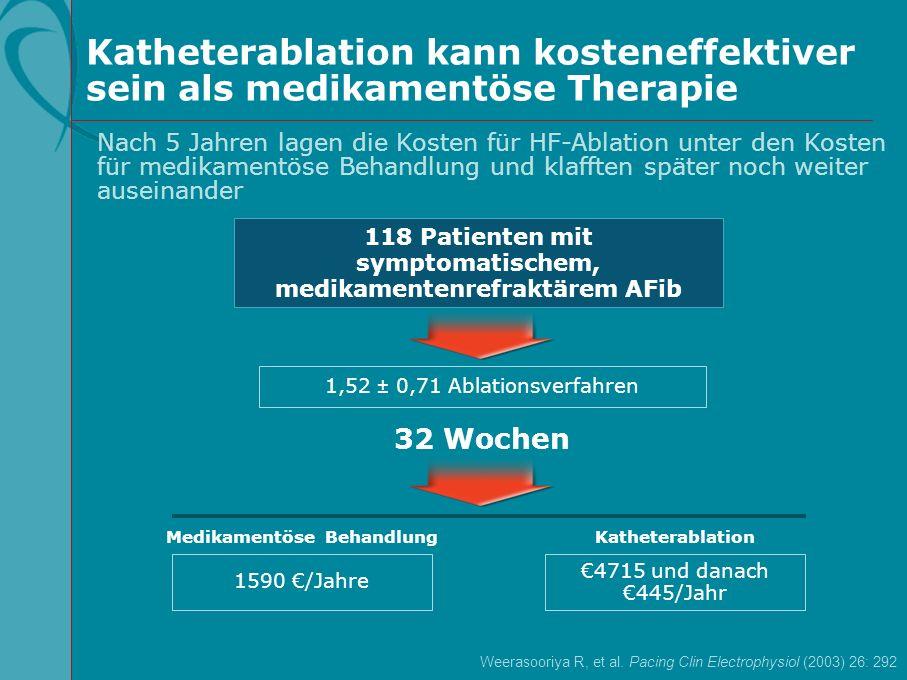 118 Patienten mit symptomatischem, medikamentenrefraktärem AFib 32 Wochen 1,52 ± 0,71 Ablationsverfahren KatheterablationMedikamentöse Behandlung Kath