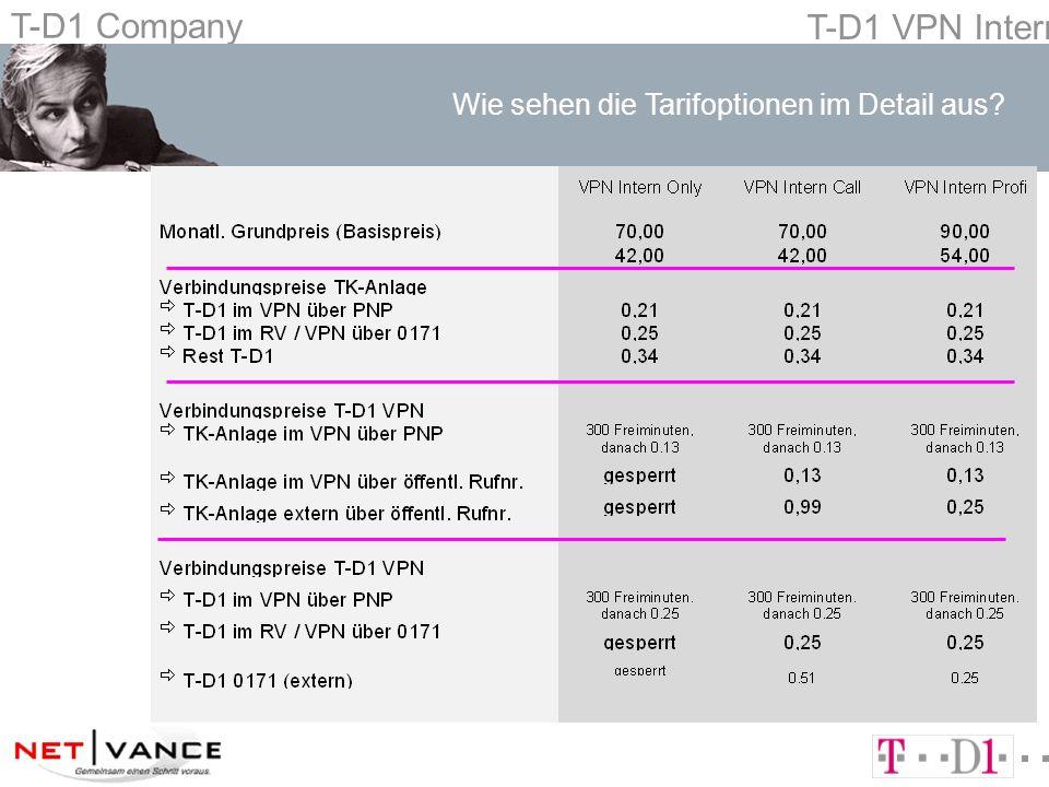 T-D1 Company T-D1 VPN Intern Optimierung der Betriebsabläufe nT-D1 VPN InternOnly - ausschließlich für interne Kommunikation n für Mitarbeiter mit hoher Mobilität auf dem Areal oder deutschlandweit nT-D1 VPN InternCall - primär interne Telefonie n Gewährleistung der Erreichbarkeit n Unterstützung der Arbeitskoordination durch Mobilfunk n Besonders für Mitarbeiter die nur gelegentlich extern Telefonieren Erreichbarkeit und aktive Kommunikation nT-D1 VPN InternProfi - interne und externe Telefonie für Vielsprecher n mit einem hohen Anteil an unternehmensinterner Telefonie n wenn Kundenkontakt von unterwegs wichtig ist n wenn Erreichbarkeit ein Erfolgsfaktor ist n wenn der Arbeitsplatz nicht dauerhaft an einem Standort ist Welche Tarifoption ist für wen besonders geeignet?