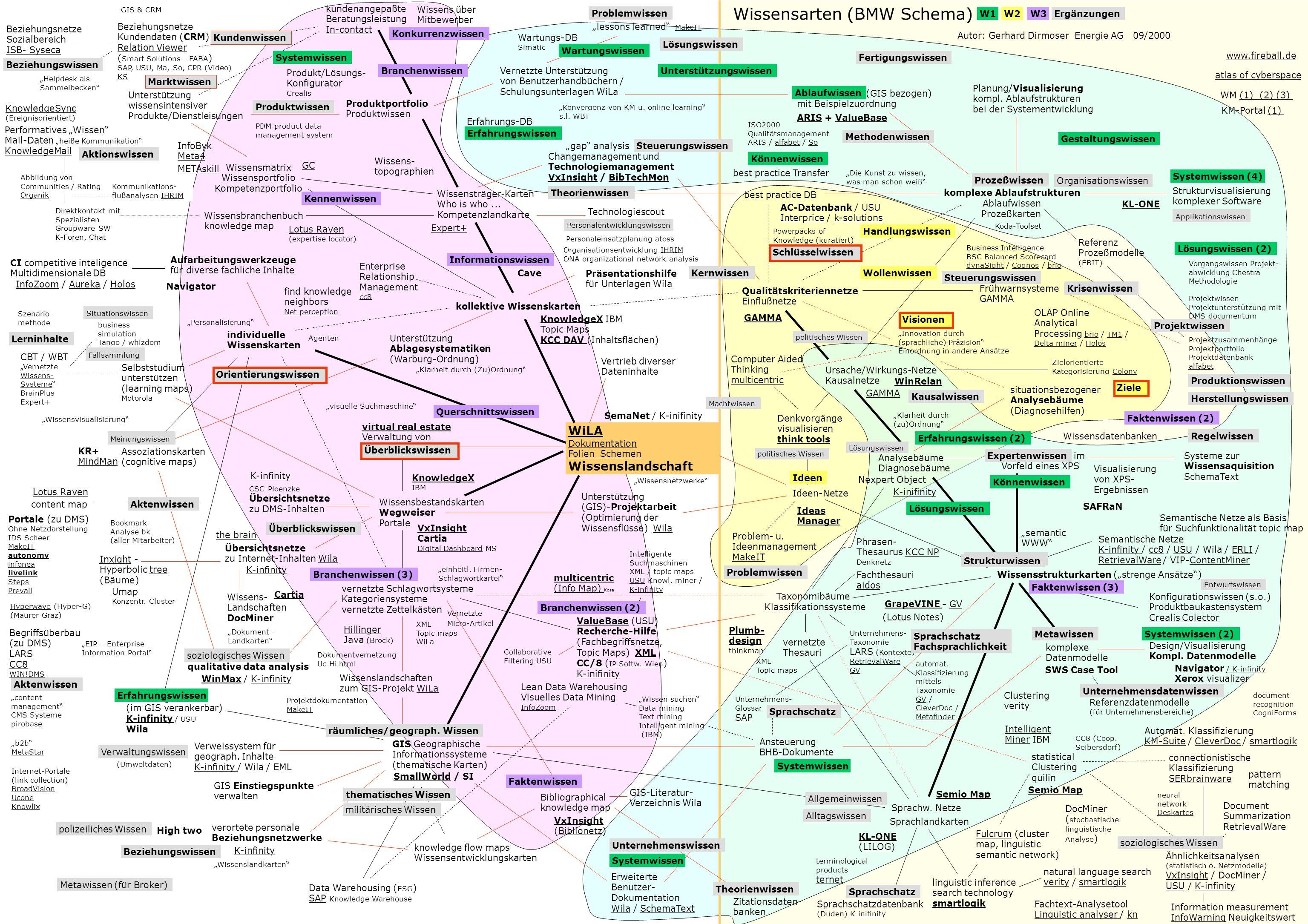 Wissensarten (BMW Schema) Autor: Gerhard Dirmoser Energie AG 09/2000 Ablaufwissen (GIS bezogen) mit Beispielzuordnung ARISARIS + ValueBaseValueBase best practice DB AC-Datenbank / USU InterpriceInterprice / k-solutionsk-solutions Prozeßwissen komplexe Ablaufstrukturen Ablaufwissen Prozeßkarten Planung/Visualisierung kompl.