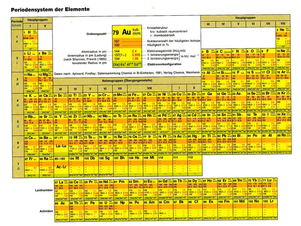 Rutherford bestrahlte eine dünne Goldfolie mit Alphastrahlung. Wenn Atome, wie nach der Daltonschen Theorie gefordert, kompakt aufgebaut seien, dann m