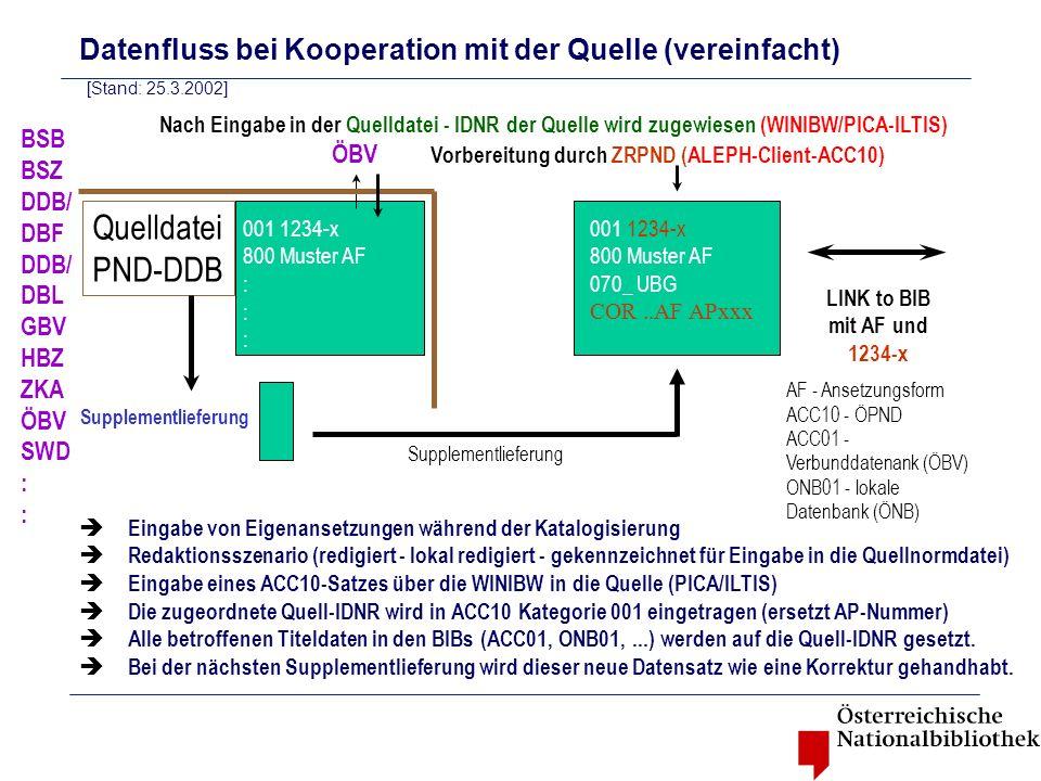 Quelldatei PND-DDB 001 1234-x 800 Muster AF : 001 1234-x 800 Muster AF 070_ UBG COR..AF APxxx Nach Eingabe in der Quelldatei - IDNR der Quelle wird zu