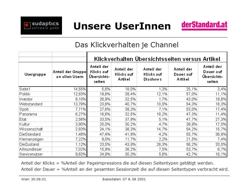 Unsere UserInnen Wien 30.09.01Basisdaten 07 & 08 2001 Das Klickverhalten je Channel Anteil der Klicks = %Anteil der Pageimpressions die auf diesen Seitentypen getätigt werden.