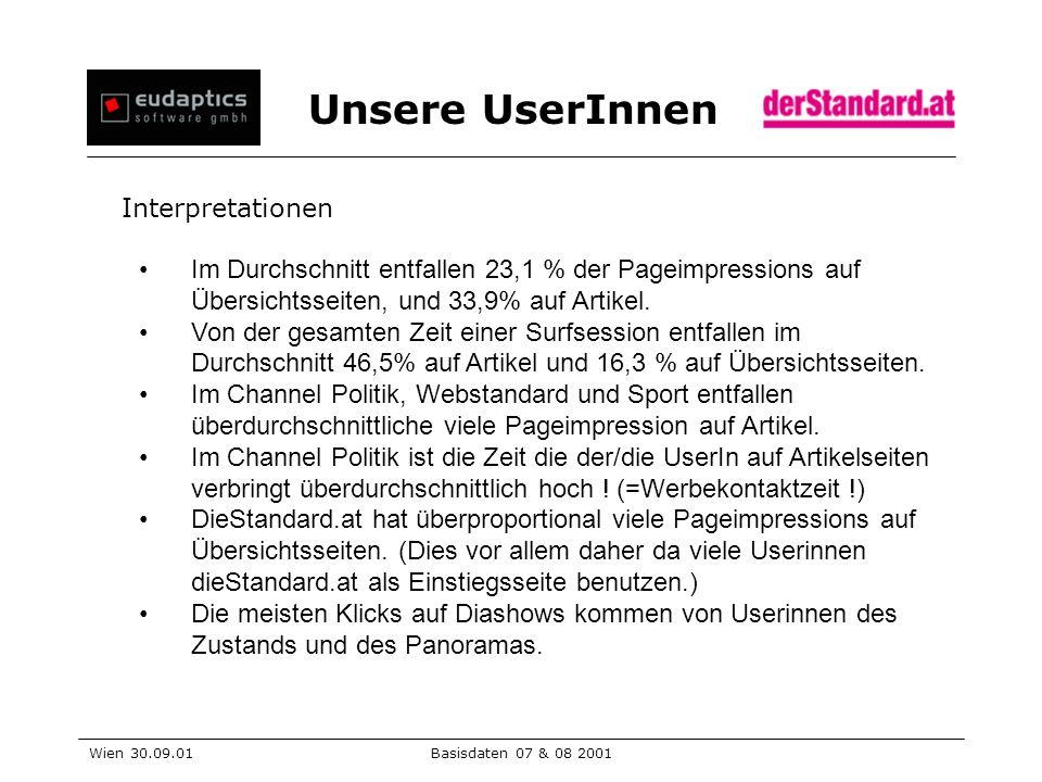 Unsere UserInnen Wien 30.09.01Basisdaten 07 & 08 2001 Interpretationen Im Durchschnitt entfallen 23,1 % der Pageimpressions auf Übersichtsseiten, und 33,9% auf Artikel.