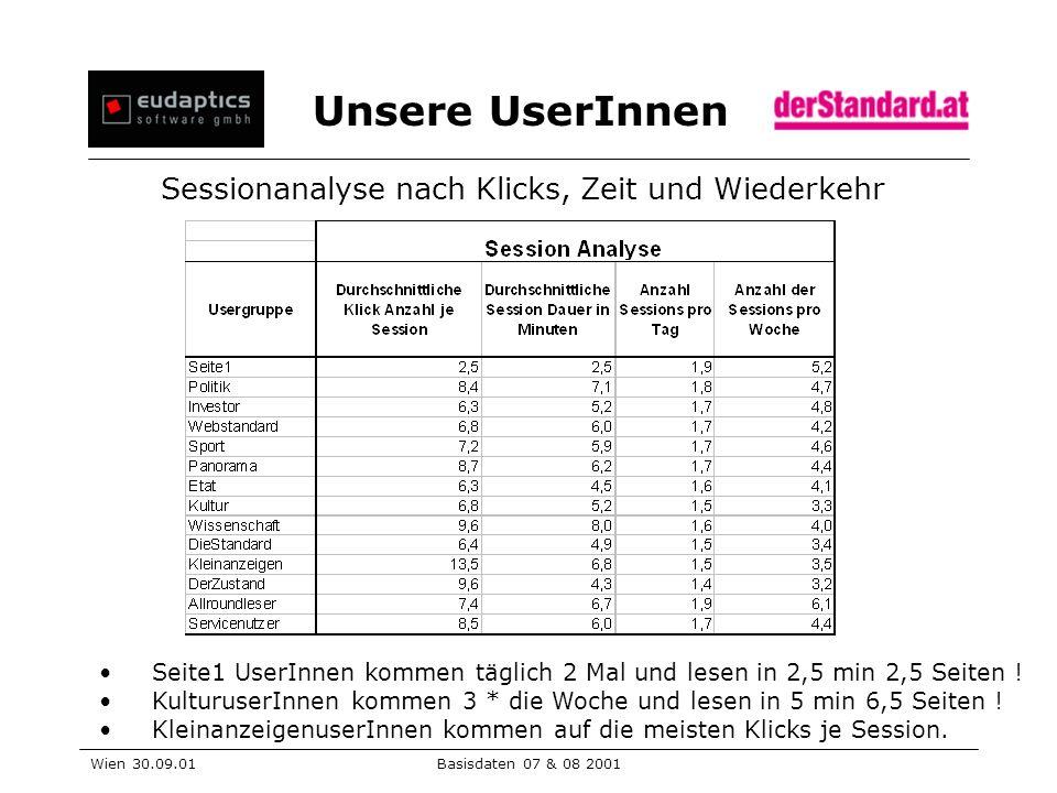 Unsere UserInnen Wien 30.09.01Basisdaten 07 & 08 2001 Sessionanalyse nach Klicks, Zeit und Wiederkehr Seite1 UserInnen kommen täglich 2 Mal und lesen in 2,5 min 2,5 Seiten .